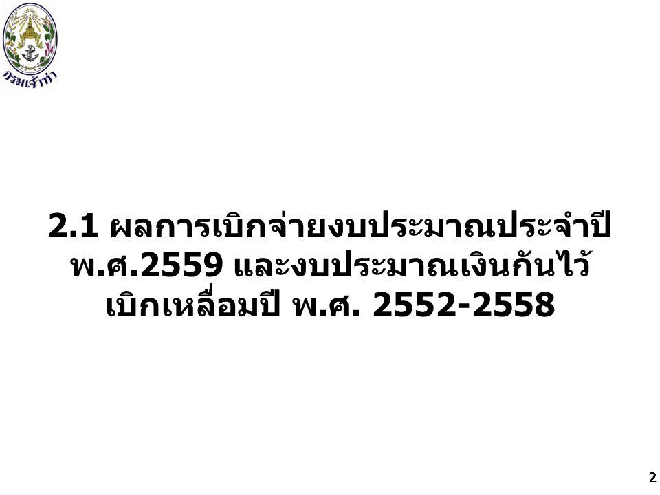 2.1 ผลการเบิกจ่ายงบประมาณประจำปี พ. ศ.2559 และงบประมาณเงินกันไว้ เบิกเหลื่อมปี พ. ศ. 2552-2558 2