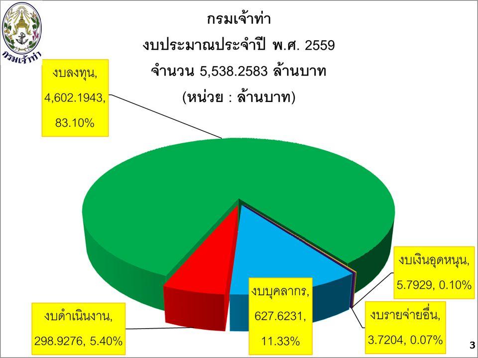 14 ปฏิทินงบประมาณรายจ่ายประจำปีงบประมาณ พ.ศ. 2560 ครม.
