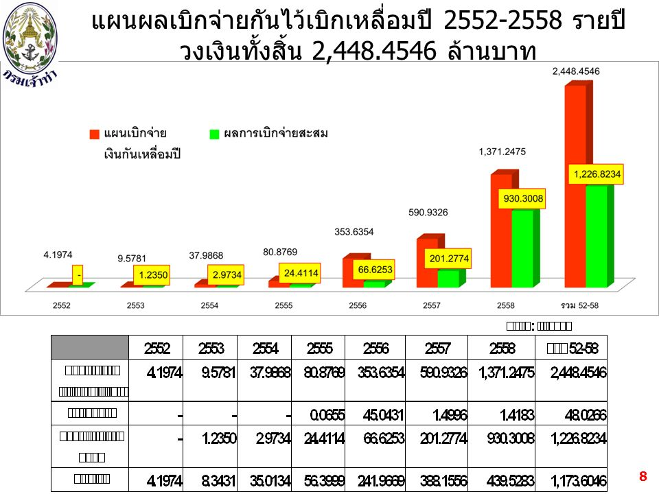 19 งบประจำ + งบลงทุนผูกพันเดิม = 2,385.5196 ล้านบาท (~ 48%) งบลงทุนใหม่ ( ปีเดียว + ผูกพันใหม่ ) = 2,577.1290 ล้านบาท (~ 52%)