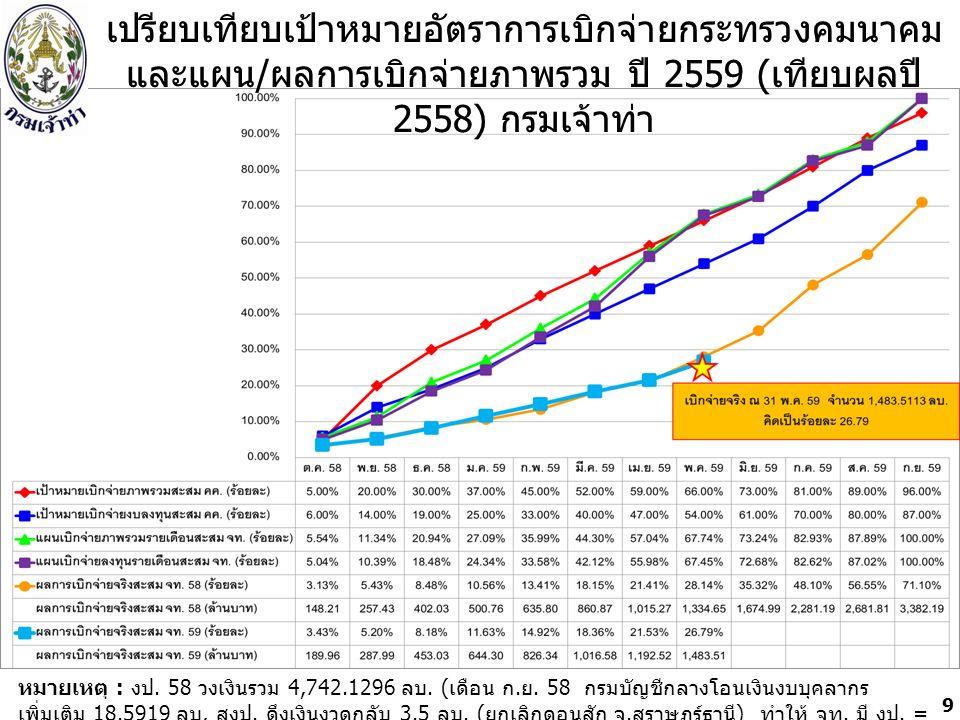 หน่วย : ล้านบาท 20 งบประมาณปี 2559 = 5,538.2583 ล้านบาท งบประมาณปี 2560 = 4,692.6486 ล้านบาท