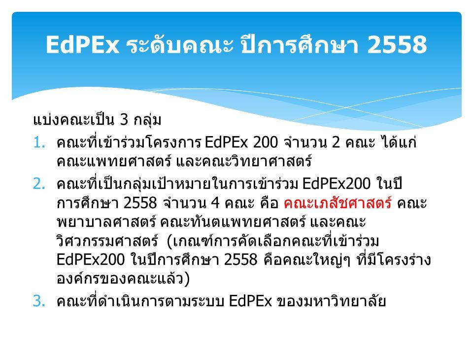แบ่งคณะเป็น 3 กลุ่ม 1.คณะที่เข้าร่วมโครงการ EdPEx 200 จำนวน 2 คณะ ได้แก่ คณะแพทยศาสตร์ และคณะวิทยาศาสตร์ 2.คณะที่เป็นกลุ่มเป้าหมายในการเข้าร่วม EdPEx200 ในปี การศึกษา 2558 จำนวน 4 คณะ คือ คณะเภสัชศาสตร์ คณะ พยาบาลศาสตร์ คณะทันตแพทยศาสตร์ และคณะ วิศวกรรมศาสตร์ (เกณฑ์การคัดเลือกคณะที่เข้าร่วม EdPEx200 ในปีการศึกษา 2558 คือคณะใหญ่ๆ ที่มีโครงร่าง องค์กรของคณะแล้ว) 3.คณะที่ดำเนินการตามระบบ EdPEx ของมหาวิทยาลัย EdPEx ระดับคณะ ปีการศึกษา 2558