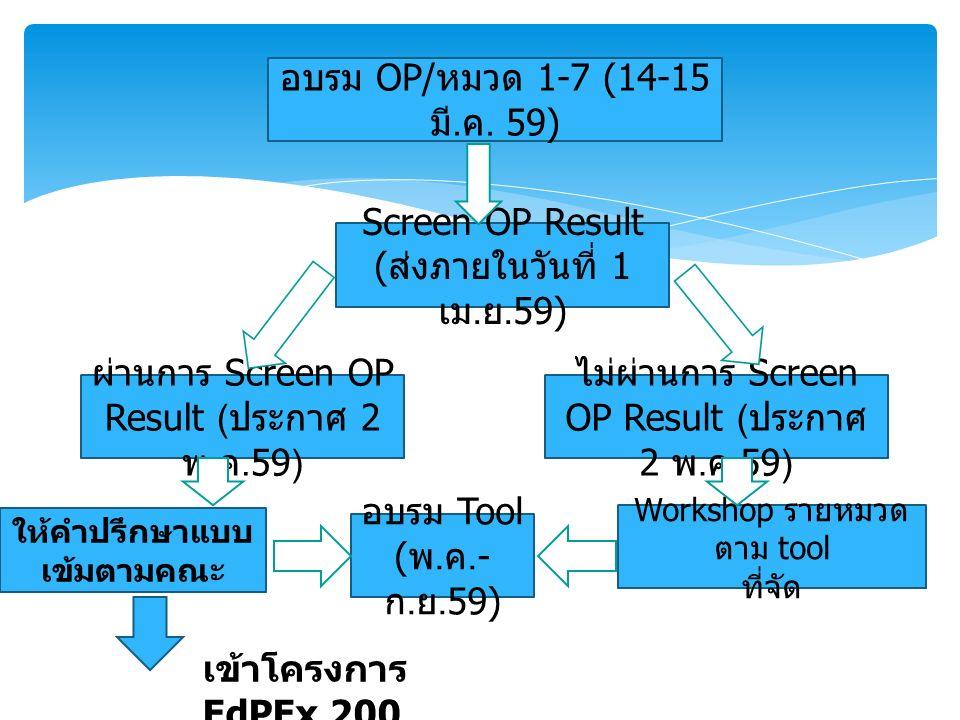 อบรม OP/ หมวด 1-7 (14-15 มี. ค. 59) Screen OP Result ( ส่งภายในวันที่ 1 เม. ย.59) ผ่านการ Screen OP Result ( ประกาศ 2 พ. ค.59) ให้คำปรึกษาแบบ เข้มตามค
