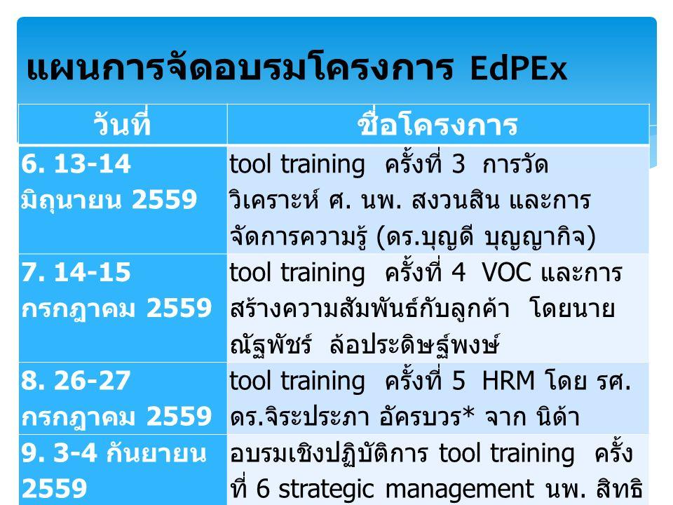 วันที่ชื่อโครงการ 6. 13-14 มิถุนายน 2559 tool training ครั้งที่ 3 การวัด วิเคราะห์ ศ. นพ. สงวนสิน และการ จัดการความรู้ ( ดร. บุญดี บุญญากิจ ) 7. 14-15