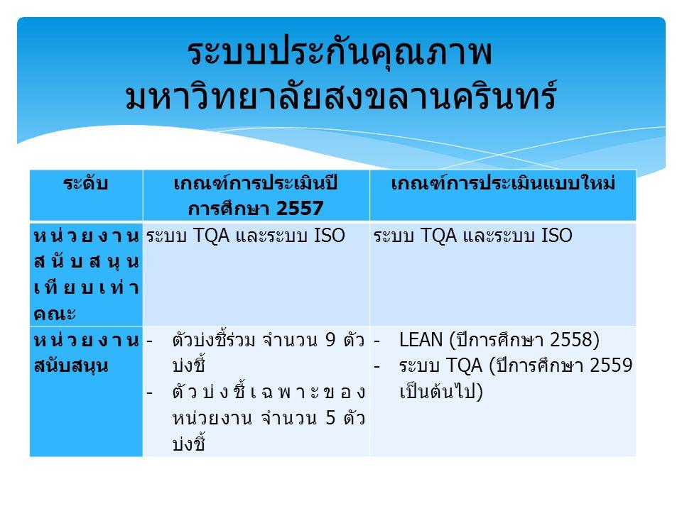 ระดับ เกณฑ์การประเมินปี การศึกษา 2557 เกณฑ์การประเมินแบบใหม่ หน่วยงาน สนับสนุน เทียบเท่า คณะ ระบบ TQA และระบบ ISO หน่วยงาน สนับสนุน -ตัวบ่งชี้ร่วม จำนวน 9 ตัว บ่งชี้ -ตัวบ่งชี้เฉพาะของ หน่วยงาน จำนวน 5 ตัว บ่งชี้ -LEAN (ปีการศึกษา 2558) -ระบบ TQA (ปีการศึกษา 2559 เป็นต้นไป) ระบบประกันคุณภาพ มหาวิทยาลัยสงขลานครินทร์