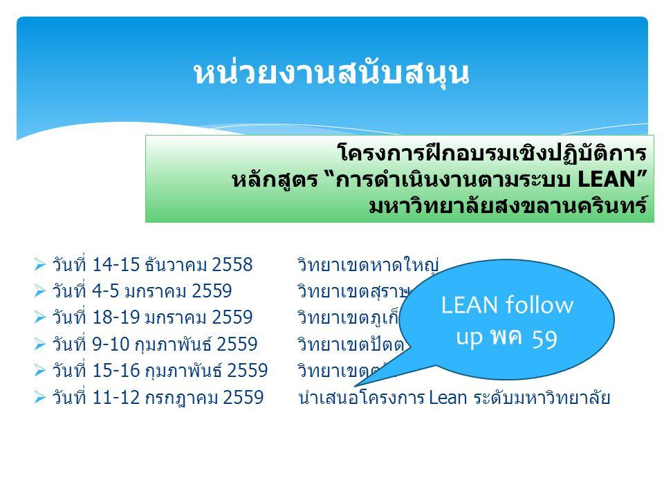 หน่วยงานสนับสนุน โครงการฝึกอบรมเชิงปฏิบัติการ หลักสูตร การดำเนินงานตามระบบ LEAN มหาวิทยาลัยสงขลานครินทร์  วันที่ 14-15 ธันวาคม 2558วิทยาเขตหาดใหญ่  วันที่ 4-5 มกราคม 2559วิทยาเขตสุราษฎร์ธานี  วันที่ 18-19 มกราคม 2559วิทยาเขตภูเก็ต  วันที่ 9-10 กุมภาพันธ์ 2559วิทยาเขตปัตตานี  วันที่ 15-16 กุมภาพันธ์ 2559วิทยาเขตตรัง  วันที่ 11-12 กรกฎาคม 2559 นำเสนอโครงการ Lean ระดับมหาวิทยาลัย LEAN follow up พค 59