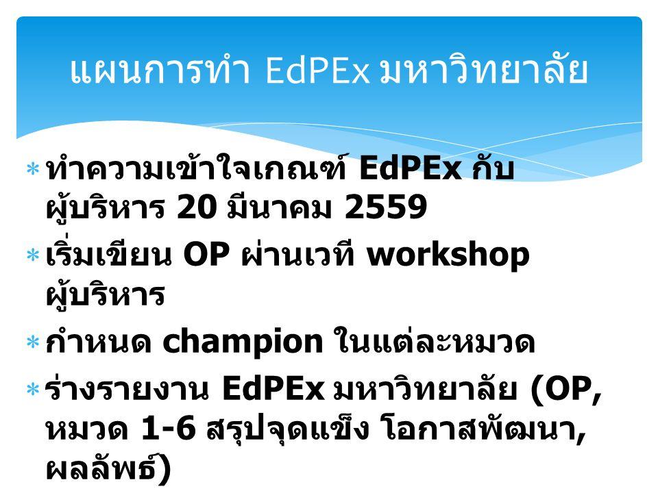  ทำความเข้าใจเกณฑ์ EdPEx กับ ผู้บริหาร 20 มีนาคม 2559  เริ่มเขียน OP ผ่านเวที workshop ผู้บริหาร  กำหนด champion ในแต่ละหมวด  ร่างรายงาน EdPEx มหาวิทยาลัย (OP, หมวด 1-6 สรุปจุดแข็ง โอกาสพัฒนา, ผลลัพธ์ )  ประเมินการประกันคุณภาพภายในระดับ มหาวิทยาลัย ตค 59 แผนการทำ EdPEx มหาวิทยาลัย