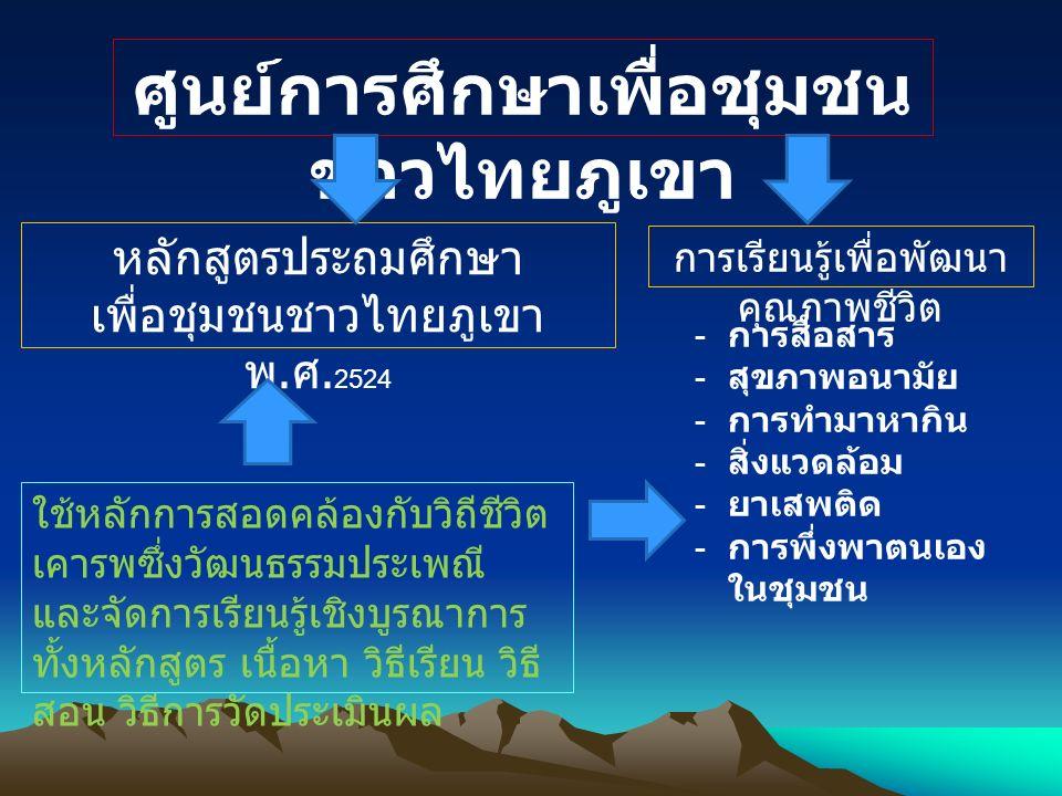 ศูนย์การศึกษาเพื่อชุมชน ชาวไทยภูเขา หลักสูตรประถมศึกษา เพื่อชุมชนชาวไทยภูเขา พ. ศ. 2524 การเรียนรู้เพื่อพัฒนา คุณภาพชีวิต - การสื่อสาร - สุขภาพอนามัย