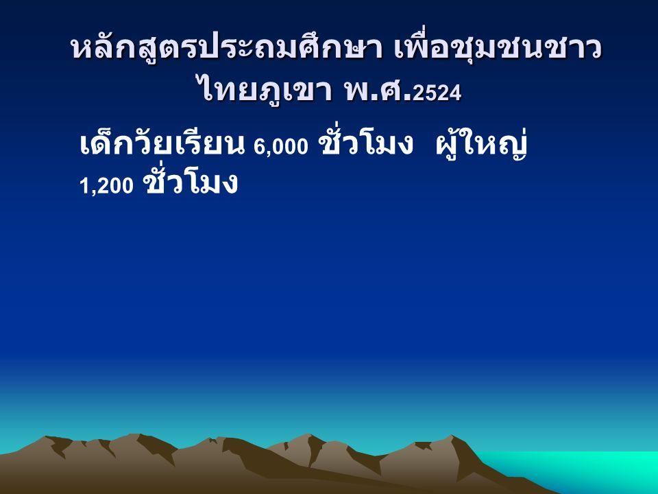 หลักสูตรประถมศึกษา เพื่อชุมชนชาว ไทยภูเขา พ. ศ. 2524 หลักสูตรประถมศึกษา เพื่อชุมชนชาว ไทยภูเขา พ. ศ. 2524 เด็กวัยเรียน 6,000 ชั่วโมง ผู้ใหญ่ 1,200 ชั่