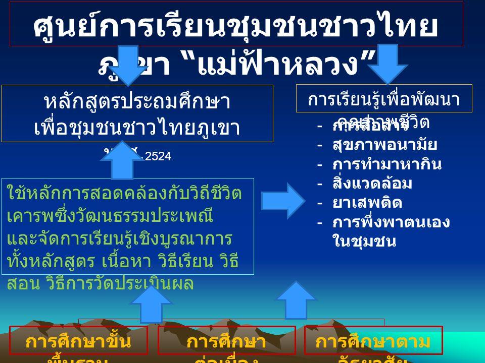 """ศูนย์การเรียนชุมชนชาวไทย ภูเขา """" แม่ฟ้าหลวง """" หลักสูตรประถมศึกษา เพื่อชุมชนชาวไทยภูเขา พ. ศ. 2524 การเรียนรู้เพื่อพัฒนา คุณภาพชีวิต - การสื่อสาร - สุข"""