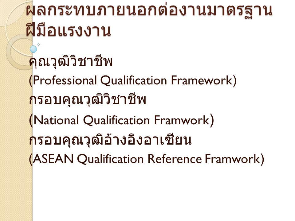 ผลกระทบภายนอกต่องานมาตรฐาน ฝีมือแรงงาน คุณวุฒิวิชาชีพ (Professional Qualification Framework) กรอบคุณวุฒิวิชาชีพ ( National Qualification Framwork ) กรอบคุณวุฒิอ้างอิงอาเซียน (ASEAN Qualification Reference Framwork)