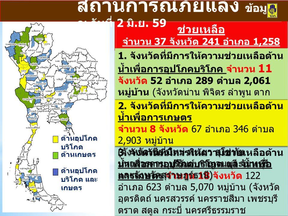 3. จังหวัดที่มีการให้ความช่วยเหลือด้าน น้ำเพื่อการอุปโภคบริโภค และน้ำเพื่อ การเกษตร จำนวน 18 จังหวัด 122 อำเภอ 623 ตำบล 5,070 หมู่บ้าน ( จังหวัด อุตรด
