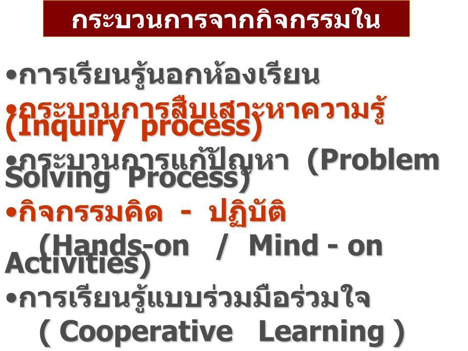 กระบวนการจากกิจกรรมใน ชุมนุม การเรียนรู้นอกห้องเรียน การเรียนรู้นอกห้องเรียน กระบวนการสืบเสาะหาความรู้ (Inquiry process) กระบวนการสืบเสาะหาความรู้ (Inquiry process) กระบวนการแก้ปัญหา (Problem Solving Process) กระบวนการแก้ปัญหา (Problem Solving Process) กิจกรรมคิด - ปฏิบัติ กิจกรรมคิด - ปฏิบัติ (Hands-on / Mind - on Activities) (Hands-on / Mind - on Activities) การเรียนรู้แบบร่วมมือร่วมใจ การเรียนรู้แบบร่วมมือร่วมใจ ( Cooperative Learning ) ( Cooperative Learning ) การเรียนรู้จากโครงงาน ( Project Based Learning) การเรียนรู้จากโครงงาน ( Project Based Learning)