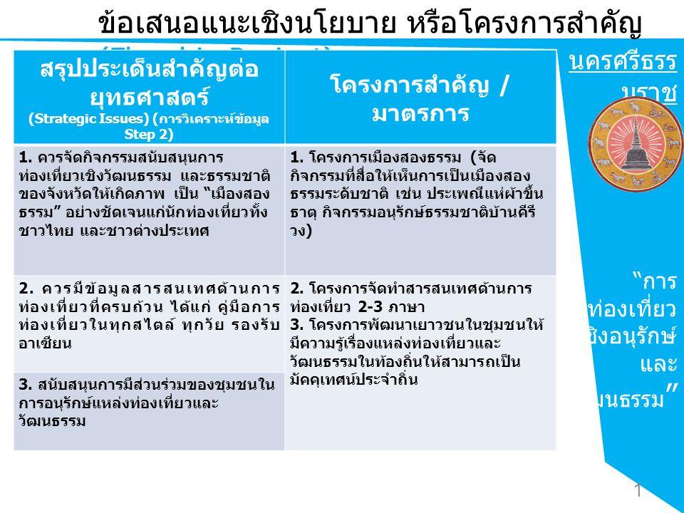 นครศรีธรร มราช การ ท่องเที่ยว เชิงอนุรักษ์ และ วัฒนธรรม ข้อเสนอแนะเชิงนโยบาย หรือโครงการสำคัญ (Flagship Project) สรุปประเด็นสำคัญต่อ ยุทธศาสตร์ (Strategic Issues) ( การวิเคราะห์ข้อมูล Step 2) โครงการสำคัญ / มาตรการ 1.