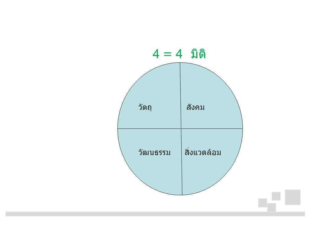 4 = 4 มิติ วัตถุ สังคม วัฒนธรรม สิ่งแวดล้อม