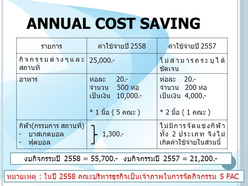 ANNUAL COST SAVING รายการค่าใช้จ่ายปี 2558ค่าใช้จ่ายปี 2557 กิจกรรมต่างๆและ สถานที่ 25,000.-ไม่สามารถระบุได้ ชัดเจน อาหารห่อละ 20.- จำนวน 500 ห่อ เป็นเงิน 10,000.- * 1 มื้อ ( 5 คณะ ) ห่อละ 20.- จำนวน 200 ห่อ เป็นเงิน 4,000.- * 2 มื้อ ( 1 คณะ ) กีฬา(กรรมการ สถานที่) -บาสเกตบอล -ฟุตบอล 1,300.- ไม่มีการจัดแข่งกีฬา ทั้ง 2 ประเภท จึงไม่ เกิดค่าใช้จ่ายในส่วนนี้ หมายเหตุ : ในปี 2558 คณะบริหารธุรกิจเป็นเจ้าภาพในการจัดกิจกรรม 5 FAC งบกิจกรรมปี 2558 = 55,700.-งบกิจกรรมปี 2557 = 21,200.-