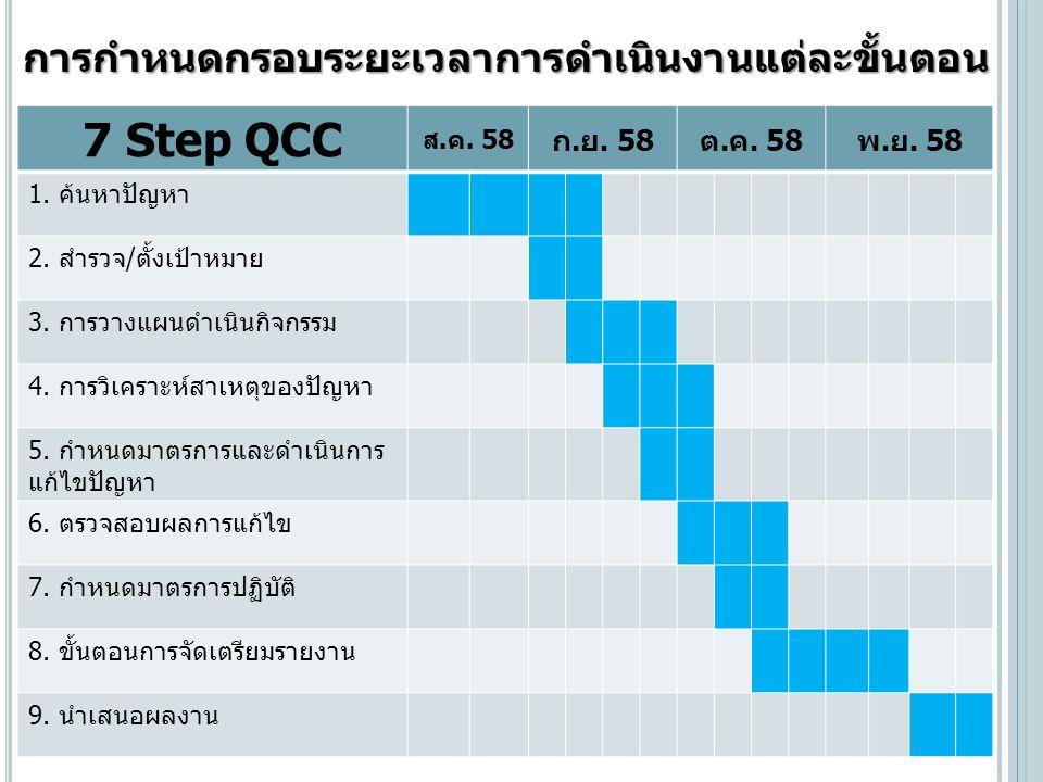7 Step QCC ส.ค. 58 ก.ย. 58ต.ค. 58พ.ย. 58 1. ค้นหาปัญหา 2.
