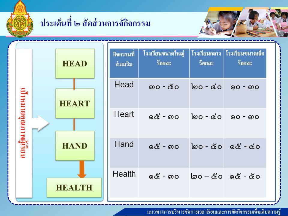 แนวทางการบริหารจัดการเวลาเรียนและการจัดกิจกรรมเพิ่มเติมความรู้ HEART HEAD HAND เป้าหมายคุณภาพผู้เรียน HEALTH Health เป็นวันๆ ประเด็นที่ ๒ สัดส่วนการจักิจกรรม กิจกรรมที่ ส่งเสริม โรงเรียนขนาดใหญ่ ร้อยละ โรงเรียนกลาง ร้อยละ โรงเรียนขนาดเล็ก ร้อยละ Head ๓๐ - ๕๐๒๐ - ๔๐๑๐ - ๓๐ Heart ๑๕ - ๓๐๒๐ - ๔๐๑๐ - ๓๐ Hand ๑๕ - ๓๐๒๐ - ๕๐๑๕ - ๔๐ Health ๑๕ - ๓๐๒๐ – ๕๐๑๕ - ๕๐