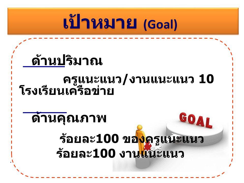 เป้าหมาย (Goal) ด้านปริมาณ ครูแนะแนว / งานแนะแนว 10 โรงเรียนเครือข่าย ด้านคุณภาพ ร้อยละ 100 ของครูแนะแนว ร้อยละ 100 งานแนะแนว