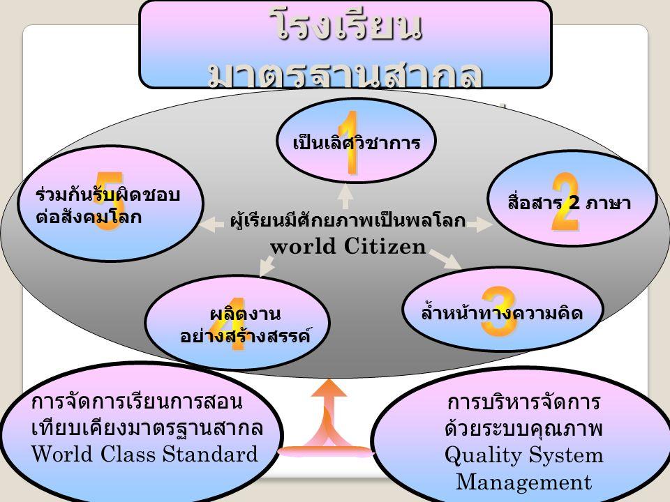 24/09/59 โรงเรียนมาตรฐานสากลกับการสอน IS 2 โรงเรียน มาตรฐานสากล World Class Standard School เป็นเลิศวิชาการ สื่อสาร 2 ภาษา ล้ำหน้าทางความคิด ผลิตงาน อย่างสร้างสรรค์ ร่วมกันรับผิดชอบ ต่อสังคมโลก ผู้เรียนมีศักยภาพเป็นพลโลก world Citizen การจัดการเรียนการสอน เทียบเคียงมาตรฐานสากล World Class Standard การบริหารจัดการ ด้วยระบบคุณภาพ Quality System Management