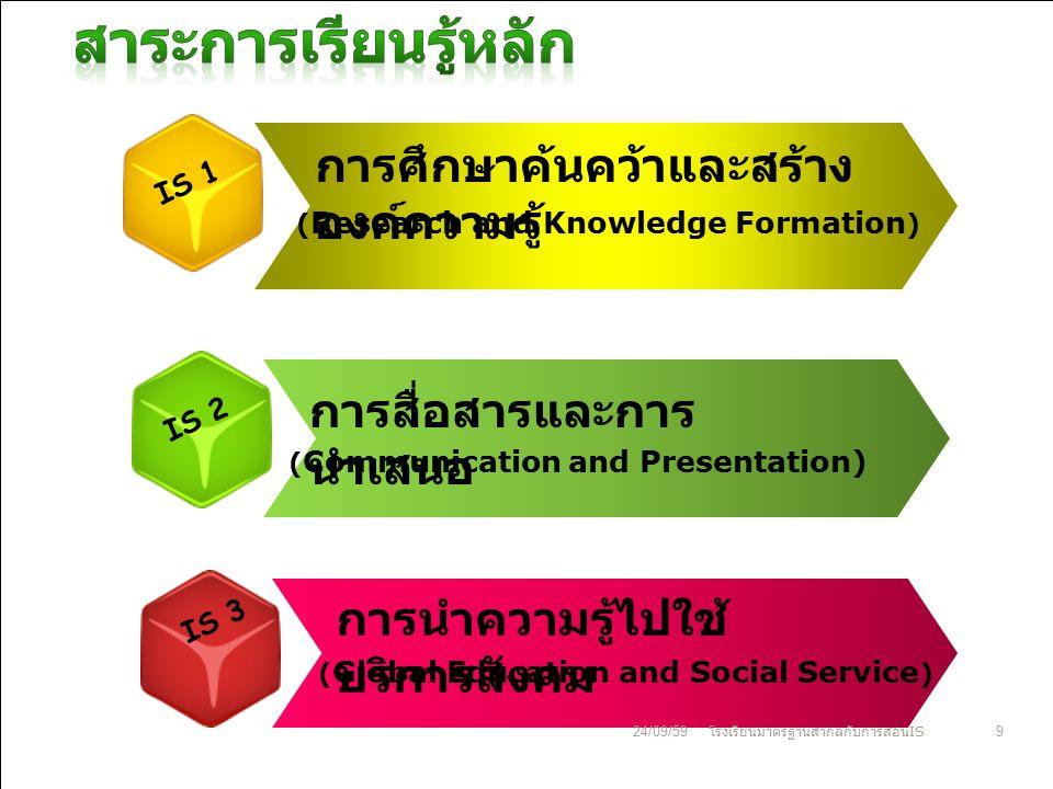 IS 1 IS 3 IS 2 ( Research and Knowledge Formation ) ( Communication and Presentation) ( Global Education and Social Service ) การศึกษาค้นคว้าและสร้าง องค์ความรู้ การสื่อสารและการ นำเสนอ การนำความรู้ไปใช้ บริการสังคม 24/09/599 โรงเรียนมาตรฐานสากลกับการสอน IS