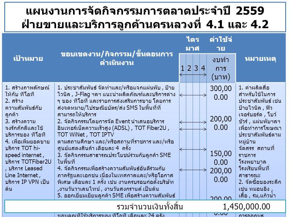 แผนงานการจัดกิจกรรมการตลาดประจำปี 2559 ฝ่ายขายและบริการลูกค้านครหลวงที่ 4.1 และ 4.2 รวมจำนวนเงินทั้งสิ้น 1,450,000.00