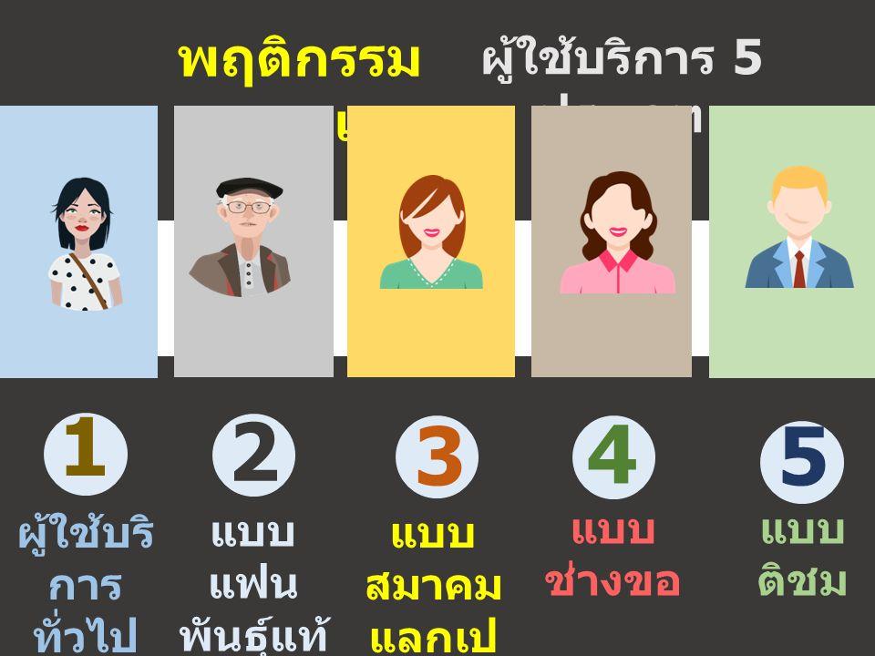 ผู้ใช้บริการ 5 ประเภท พฤติกรรม สารสนเทศ ผู้ใช้บริ การ ทั่วไป แบบ แฟน พันธุ์แท้ แบบ สมาคม แลกเป ลี่ยน แบบ ช่างขอ แบบ ติชม 1 2 4 53