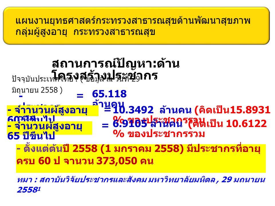 แผนงานยุทธศาสตร์กระทรวงสาธารณสุขด้านพัฒนาสุขภาพ กลุ่มผู้สูงอายุ กระทรวงสาธารณสุข สถานการณ์ปัญหา : ด้าน โครงสร้างประชากร ปัจจุบันประเทศไทย : ( ข้อมูล ณ วันที่ 29 มิถุนายน 2558 ) - ประชากร รวม = 65.118 ล้านคน - จำานวนผ้สูงอายุ 60 ปีขึนไป = 10.3492 ล้านคน ( คิดเป็น 15.8931 % ของประชากรรวม - จำนวนผ้สูงอายุ 65 ปีขึนไป = 6.9105 ล้านคน ( คิดเป็น 10.6122 % ของประชากรรวม - ตั้งแต่ต้นปี 2558 (1 มกราคม 2558) มีประชากรที่อายุ ครบ 60 ป จานวน 373,050 คน ทมา : สถาบันวิจัยประชากรและสังคม มหาวิทยาลัยมหิดล, 29 มถนายน 2558 1