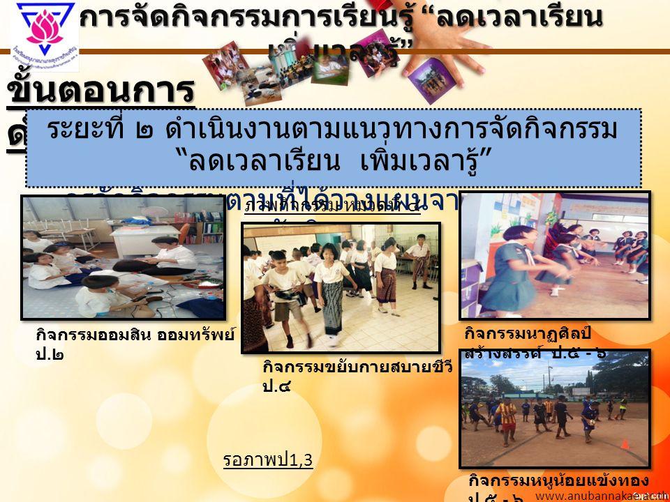 การจัดกิจกรรมการเรียนรู้ ลดเวลาเรียน เพิ่มเวลารู้ www.anubannakae.ac.th ระยะที่ ๓ นิเทศ ติดตาม ขั้นตอนการ ดำเนินงาน การนิเทศโดยรองผู้อำนวยการ ฝ่ายวิชาการ / หัวหน้าสายชั้น การนิเทศโดยสมาร์ทเทรนเนอร์และทีม ศึกษานิเทศก์