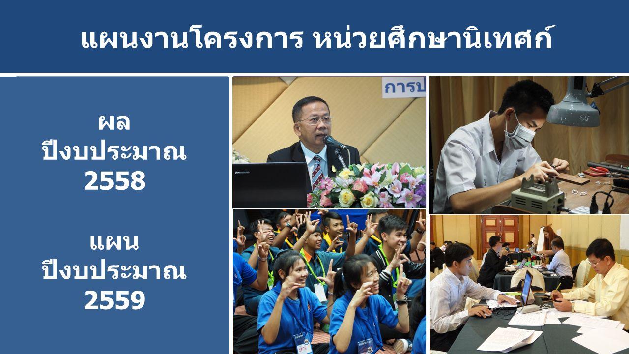 ผลงานโครงการ ปี 2558แผนงานโครงการ ปี 2559 1.โครงการปฏิรูปการสอนภาษาไทย ประวัติศาสตร์ หน้าที่พลเมือง 2.โครงการส่งเสริมการปฏิรูปอาชีวศึกษา เพื่อเพิ่มผลสัมฤทธิ์ผู้เรียนด้วยคุณภาพ และมาตรฐานให้มีสมรรถนะและ ความพร้อมเข้าสู่ตลาดแรงงาน 3.โครงการเสริมสร้างคุณธรรม จริยธรรม และธรรมาภิบาลในสถานศึกษา 3.โครงการเสริมสร้างคุณธรรม จริยธรรม ในสถานศึกษา 4.โครงการพัฒนาศักยภาพงานนิเทศ อาชีวศึกษา 4.โครงการเร่งรัดพัฒนาประสิทธิภาพการ นิเทศอาชีวศึกษา 5.โครงการพัฒนาการใช้ภาษาของผู้เรียน ในสังกัดสำนักงานคณะกรรมการ การอาชีวศึกษา (ค่ายวิชาการ: อาชีวะ รุ่นใหม่ใช้ภาษาไทยอย่างมืออาชีพ) 5.โครงการนิเทศพัฒนาคุณภาพการใช้ ภาษาไทยของผู้เรียนอาชีวศึกษา 1หน่วยศึกษานิเทศก์