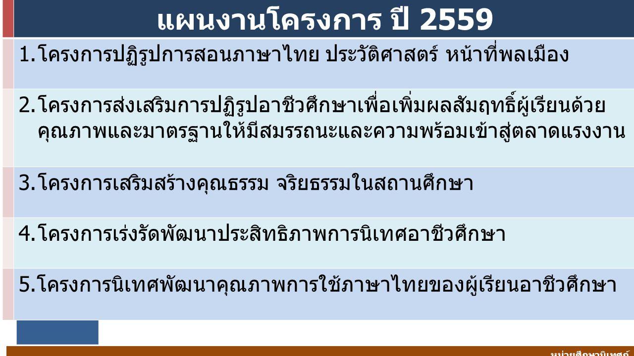 แผนงานโครงการ ปี 2559 1.โครงการปฏิรูปการสอนภาษาไทย ประวัติศาสตร์ หน้าที่พลเมือง 2.โครงการส่งเสริมการปฏิรูปอาชีวศึกษาเพื่อเพิ่มผลสัมฤทธิ์ผู้เรียนด้วย คุณภาพและมาตรฐานให้มีสมรรถนะและความพร้อมเข้าสู่ตลาดแรงงาน 3.โครงการเสริมสร้างคุณธรรม จริยธรรมในสถานศึกษา 4.โครงการเร่งรัดพัฒนาประสิทธิภาพการนิเทศอาชีวศึกษา 5.โครงการนิเทศพัฒนาคุณภาพการใช้ภาษาไทยของผู้เรียนอาชีวศึกษา หน่วยศึกษานิเทศก์