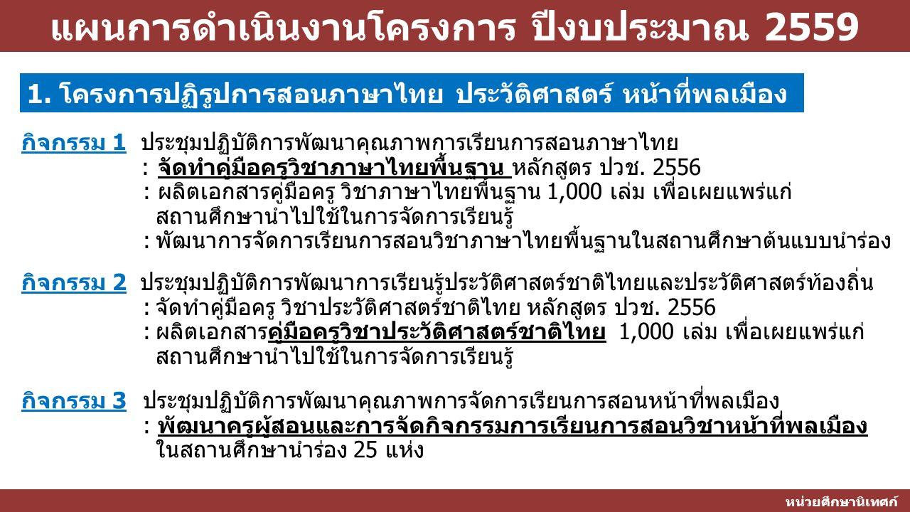 แผนการดำเนินงานโครงการ ปีงบประมาณ 2559 หน่วยศึกษานิเทศก์ 1. โครงการปฏิรูปการสอนภาษาไทย ประวัติศาสตร์ หน้าที่พลเมือง กิจกรรม 1 ประชุมปฏิบัติการพัฒนาคุณ