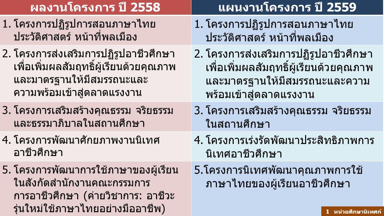 ผลงานโครงการ ปี 2558แผนงานโครงการ ปี 2559 1.โครงการปฏิรูปการสอนภาษาไทย ประวัติศาสตร์ หน้าที่พลเมือง 2.โครงการส่งเสริมการปฏิรูปอาชีวศึกษา เพื่อเพิ่มผลส