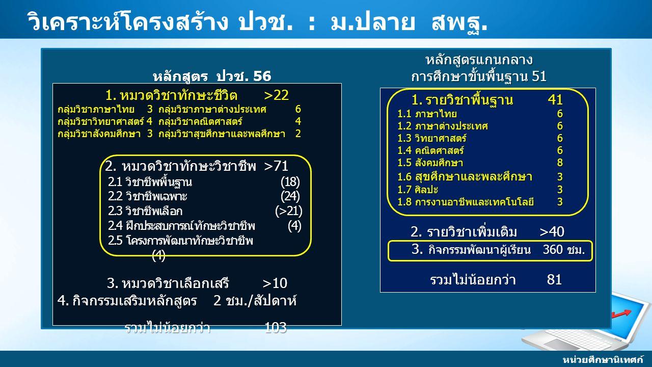 วิเคราะห์โครงสร้าง ปวช. : ม.ปลาย สพฐ. 1.รายวิชาพื้นฐาน 41 1.1 ภาษาไทย 6 1.1 ภาษาไทย 6 1.2 ภาษาต่างประเทศ 6 1.2 ภาษาต่างประเทศ 6 1.3 วิทยาศาสตร์ 6 1.3