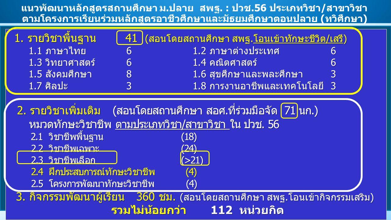 แนวพัฒนาหลักสูตรสถานศึกษา ม.ปลาย สพฐ. : ปวช.56 ประเภทวิชา/สาขาวิชา 1. รายวิชาพื้นฐาน 41 (สอนโดยสถานศึกษา สพฐ.โอนเข้าทักษะชีวิต/เสรี) 1.1 ภาษาไทย 6 1.2