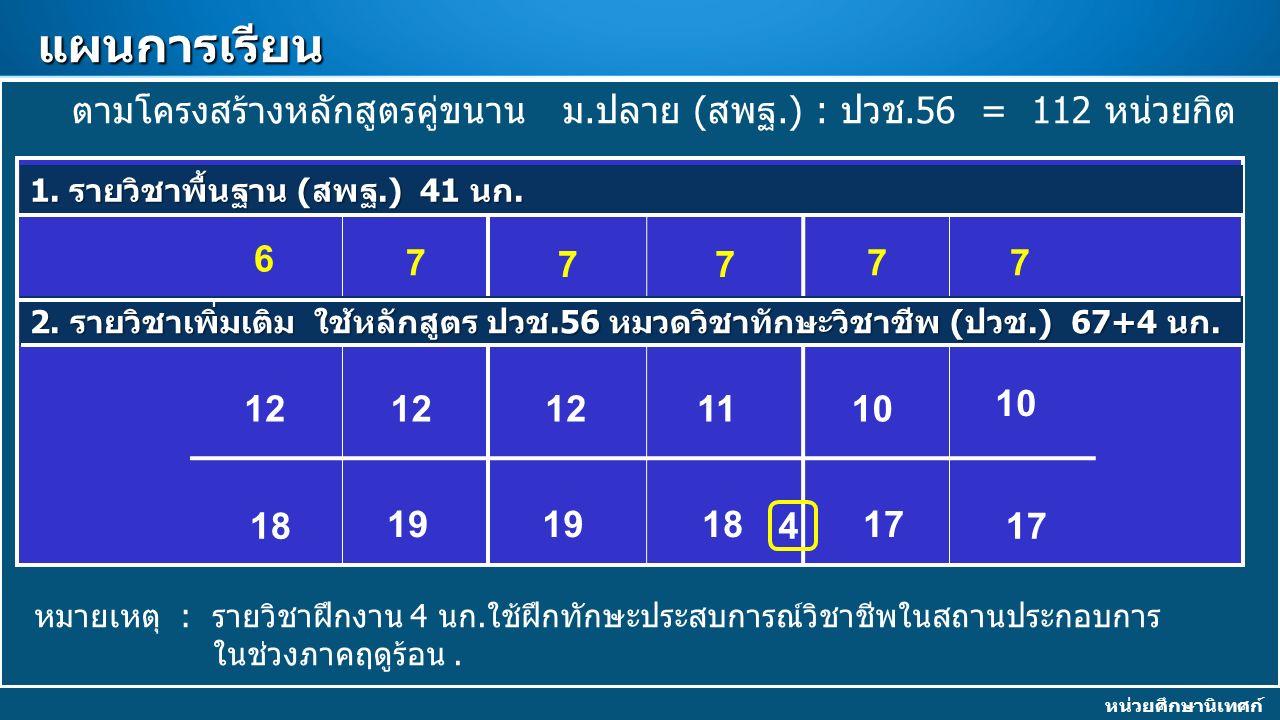 แผนการเรียน ตามโครงสร้างหลักสูตรคู่ขนาน ม.ปลาย (สพฐ.) : ปวช.56 = 112 หน่วยกิต 6 7 77 77 หมายเหตุ : รายวิชาฝึกงาน 4 นก.ใช้ฝึกทักษะประสบการณ์วิชาชีพในสถานประกอบการ ในช่วงภาคฤดูร้อน.