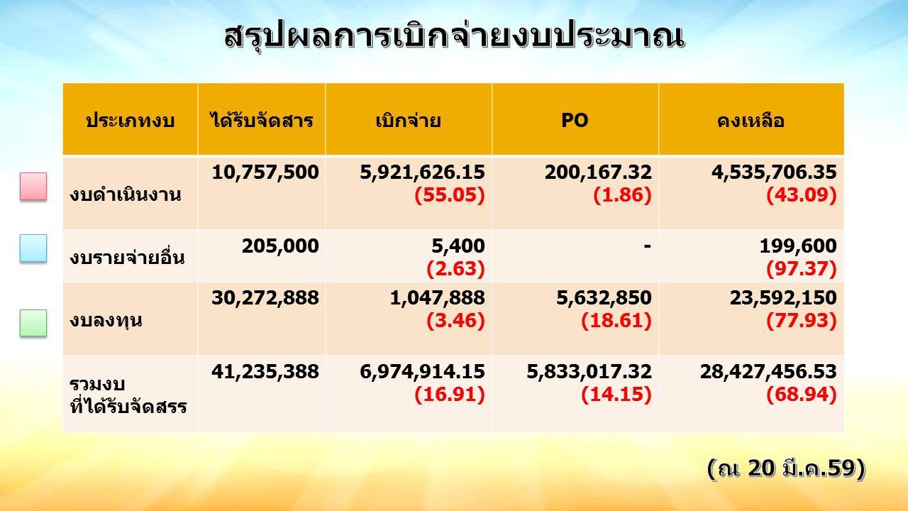 ประเภทงบได้รับจัดสารเบิกจ่ายPOคงเหลือ งบดำเนินงาน 10,757,5005,921,626.15 (55.05) 200,167.32 (1.86) 4,535,706.35 (43.09) งบรายจ่ายอื่น 205,0005,400 (2.63) -199,600 (97.37) งบลงทุน 30,272,8881,047,888 (3.46) 5,632,850 (18.61) 23,592,150 (77.93) รวมงบ ที่ได้รับจัดสรร 41,235,3886,974,914.15 (16.91) 5,833,017.32 (14.15) 28,427,456.53 (68.94)