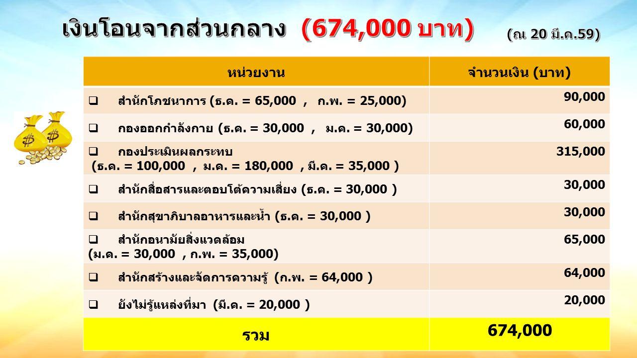 หน่วยงานจำนวนเงิน (บาท)  สำนักโภชนาการ (ธ.ค. = 65,000, ก.พ.