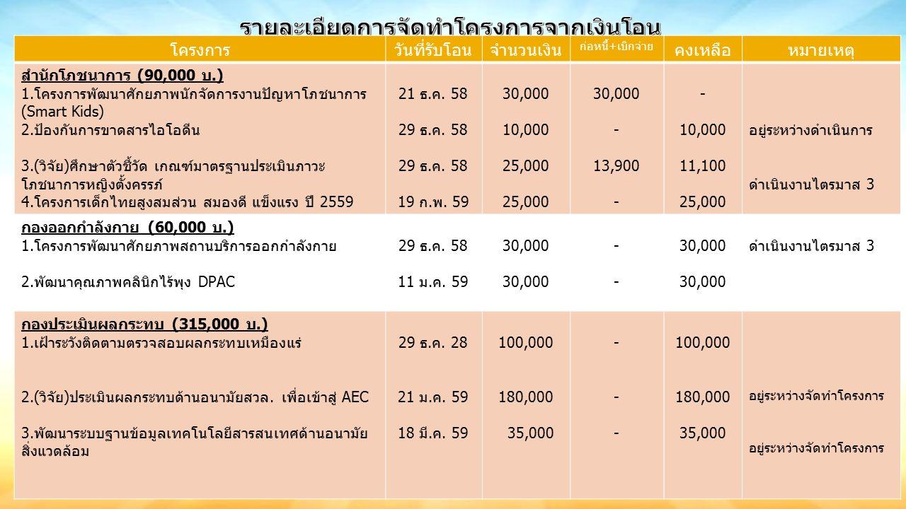 โครงการวันที่รับโอนจำนวนเงิน ก่อหนี้+เบิกจ่าย คงเหลือหมายเหตุ สำนักโภชนาการ (90,000 บ.) 1.โครงการพัฒนาศักยภาพนักจัดการงานปัญหาโภชนาการ (Smart Kids) 2.ป้องกันการขาดสารไอโอดีน 3.(วิจัย)ศึกษาตัวชี้วัด เกณฑ์มาตรฐานประเมินภาวะ โภชนาการหญิงตั้งครรภ์ 4.โครงการเด็กไทยสูงสมส่วน สมองดี แข็งแรง ปี 2559 21 ธ.ค.