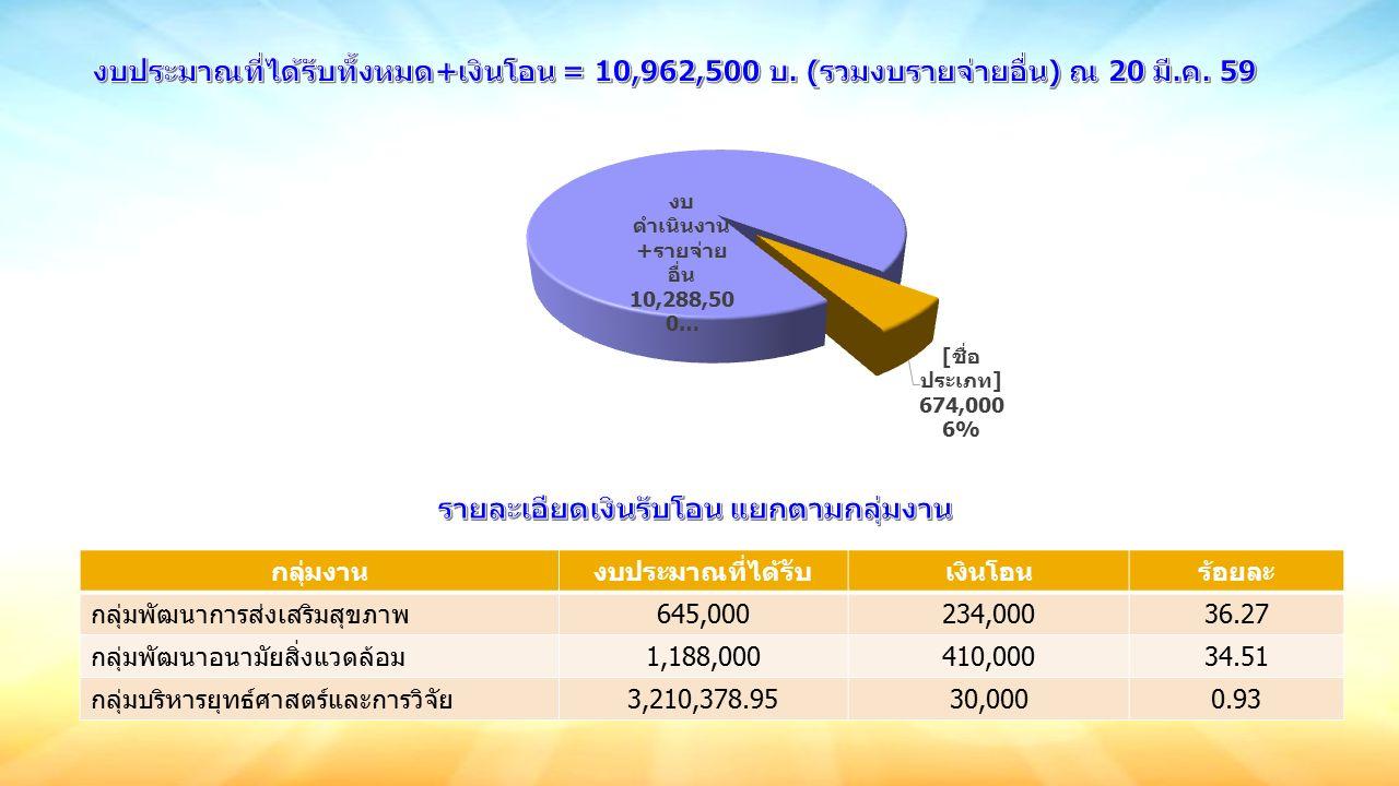 กลุ่มงานงบประมาณที่ได้รับเงินโอนร้อยละ กลุ่มพัฒนาการส่งเสริมสุขภาพ645,000234,00036.27 กลุ่มพัฒนาอนามัยสิ่งแวดล้อม1,188,000410,00034.51 กลุ่มบริหารยุทธ์ศาสตร์และการวิจัย3,210,378.9530,0000.93