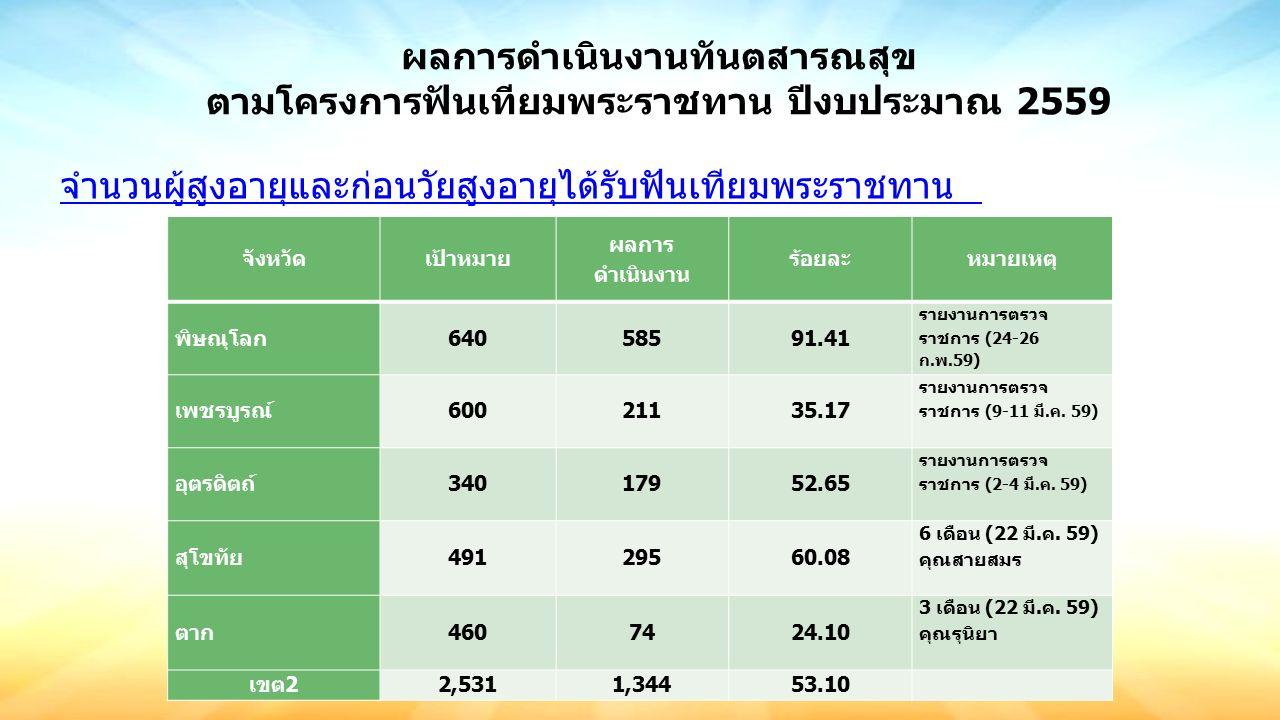 ผลการดำเนินงานทันตสารณสุข ตามโครงการฟันเทียมพระราชทาน ปีงบประมาณ 2559 จังหวัดเป้าหมาย ผลการ ดำเนินงาน ร้อยละหมายเหตุ พิษณุโลก64058591.41 รายงานการตรวจ ราชการ (24-26 ก.พ.59) เพชรบูรณ์60021135.17 รายงานการตรวจ ราชการ (9-11 มี.ค.