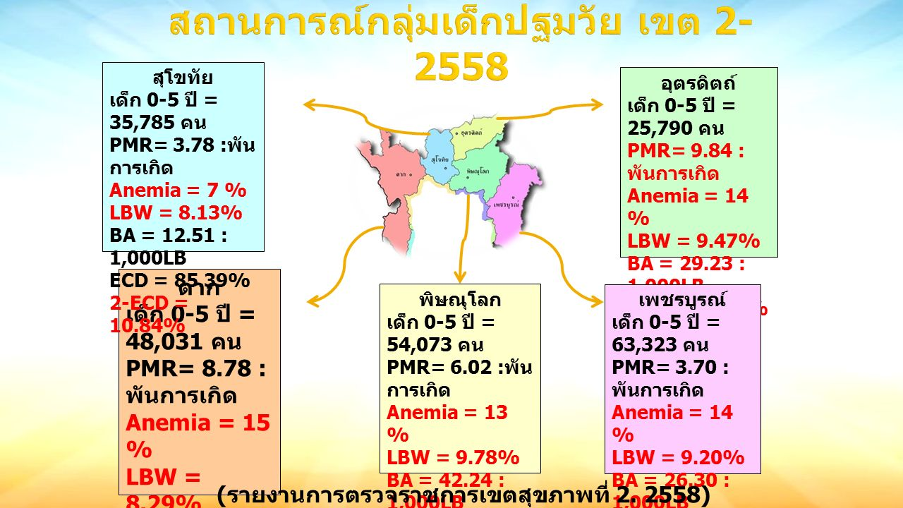 ตาก เด็ก 0-5 ปี = 48,031 คน PMR= 8.78 : พันการเกิด Anemia = 15 % LBW = 8.29% BA = 33.66 : 1,000LB ECD = 83.83% 2-ECD = 31.03% อุตรดิตถ์ เด็ก 0-5 ปี = 25,790 คน PMR= 9.84 : พันการเกิด Anemia = 14 % LBW = 9.47% BA = 29.23 : 1,000LB ECD = 84.97% 2-ECD = 21.92% สุโขทัย เด็ก 0-5 ปี = 35,785 คน PMR= 3.78 : พัน การเกิด Anemia = 7 % LBW = 8.13% BA = 12.51 : 1,000LB ECD = 85.39% 2-ECD = 10.84% เพชรบูรณ์ เด็ก 0-5 ปี = 63,323 คน PMR= 3.70 : พันการเกิด Anemia = 14 % LBW = 9.20% BA = 26.30 : 1,000LB ECD = 80.62% 2-ECD = 12.21% พิษณุโลก เด็ก 0-5 ปี = 54,073 คน PMR= 6.02 : พัน การเกิด Anemia = 13 % LBW = 9.78% BA = 42.24 : 1,000LB ECD = 80.16% 2-ECD = 17.57% ( รายงานการตรวจราชการเขตสุขภาพที่ 2.