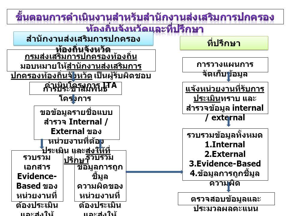 ที่ปรึกษา สำนักงานส่งเสริมการปกครอง ท้องถิ่นจังหวัด จัดส่งผลคะแนน Evidence–Based ให้กับหน่วยงานที่เข้า รับการประเมิน หน่วยงานที่เข้ารับการ ประเมินยื่นอุทธรณ์ผล Evidence – Based ภายใน 15 วัน ( หาก พ้นกำหนดจะถือว่าได้ ยืนยันผลการประเมิน ) ที่ปรึกษาพิจารณาการ อุทธรณ์ และแจ้งผลให้ หน่วยงานที่เข้ารับการ ประเมินทราบ และส่งผล การอุทธรณ์ให้สำนักงาน ส่งเสริมการปกครอง ท้องถิ่นจังหวัด แจ้งผลการอุทธรณ์ให้สำนักงาน ป.