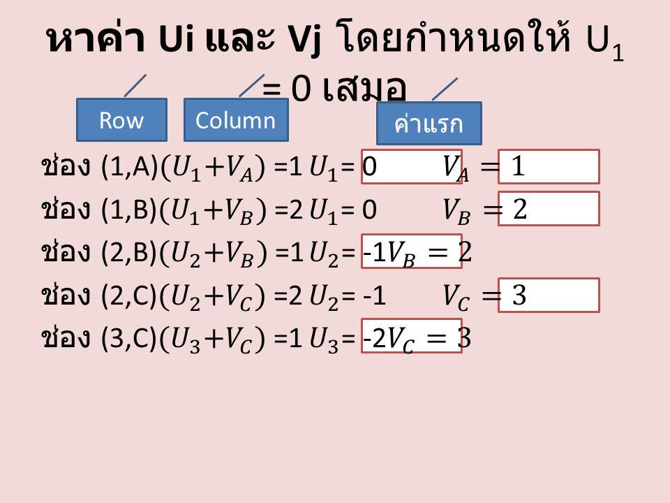 หาค่า Ui และ Vj โดยกำหนดให้ U 1 = 0 เสมอ RowColumn ค่าแรก