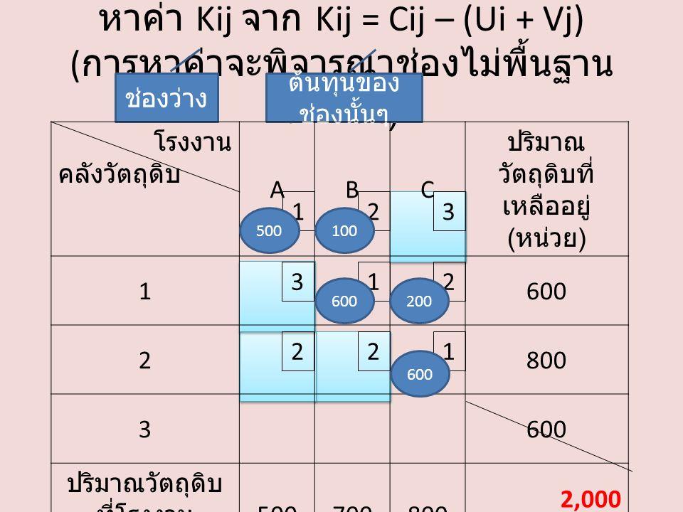 หาค่า Kij จาก Kij = Cij – (Ui + Vj) ( การหาค่าจะพิจารณาช่องไม่พื้นฐาน เท่านั้น ) ช่องว่าง ต้นทุนของ ช่องนั้นๆ โรงงาน คลังวัตถุดิบ ABC ปริมาณ วัตถุดิบที่ เหลืออยู่ ( หน่วย ) 1600 2800 3600 ปริมาณวัตถุดิบ ที่โรงงาน ต้องการ ( หน่วย ) 500700800 2,000 132 213 221 500100 600200 600