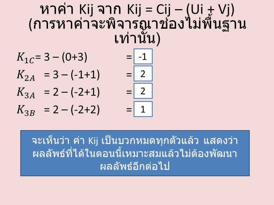 หาค่า Kij จาก Kij = Cij – (Ui + Vj) ( การหาค่าจะพิจารณาช่องไม่พื้นฐาน เท่านั้น ) จะเห็นว่า ค่า Kij เป็นบวกหมดทุกตัวแล้ว แสดงว่า ผลลัพธ์ที่ได้ในตอนนี้เหมาะสมแล้วไม่ต้องพัฒนา ผลลัพธ์อีกต่อไป 2 2 1