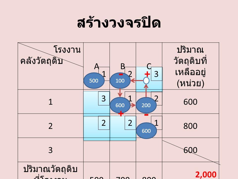 สร้างวงจรปิด โรงงาน คลังวัตถุดิบ ABC ปริมาณ วัตถุดิบที่ เหลืออยู่ ( หน่วย ) 1600 2800 3600 ปริมาณวัตถุดิบ ที่โรงงาน ต้องการ ( หน่วย ) 500700800 2,000 132 213 221 500100 600200 600 + - + -