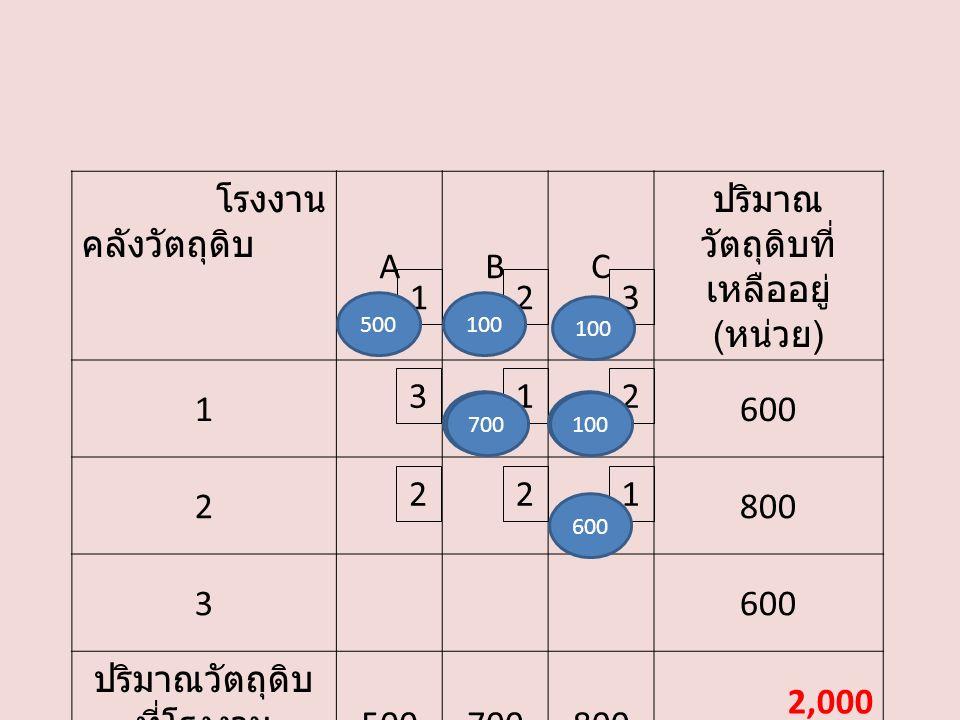 โรงงาน คลังวัตถุดิบ ABC ปริมาณ วัตถุดิบที่ เหลืออยู่ ( หน่วย ) 1600 2800 3600 ปริมาณวัตถุดิบ ที่โรงงาน ต้องการ ( หน่วย ) 500700800 2,000 132 213 221 500100 600200 600 100 700100