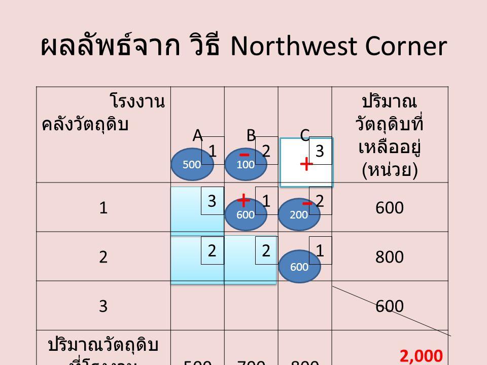 + ผลลัพธ์จาก วิธี Northwest Corner โรงงาน คลังวัตถุดิบ ABC ปริมาณ วัตถุดิบที่ เหลืออยู่ ( หน่วย ) 1600 2800 3600 ปริมาณวัตถุดิบ ที่โรงงาน ต้องการ ( หน่วย ) 500700800 2,000 500100 600200 600 132 213 221 - - +