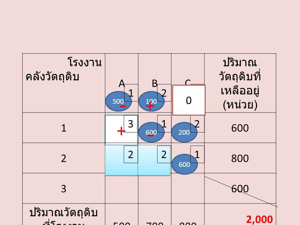+ โรงงาน คลังวัตถุดิบ ABC ปริมาณ วัตถุดิบที่ เหลืออยู่ ( หน่วย ) 1600 2800 3600 ปริมาณวัตถุดิบ ที่โรงงาน ต้องการ ( หน่วย ) 500700800 2,000 500100 600200 600 132 21 1 0 3 22 - + -