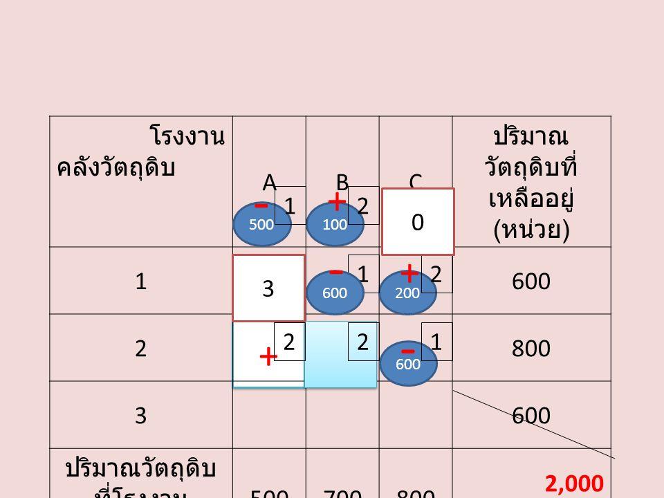 + โรงงาน คลังวัตถุดิบ ABC ปริมาณ วัตถุดิบที่ เหลืออยู่ ( หน่วย ) 1600 2800 3600 ปริมาณวัตถุดิบ ที่โรงงาน ต้องการ ( หน่วย ) 500700800 2,000 500100 200 600 2 21 1 0 22 3 - + - + - 1